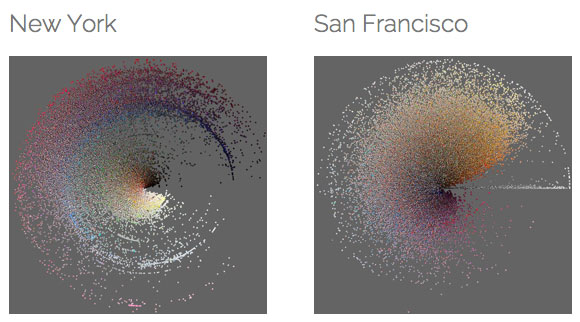 Some cities sleep less, some more: 50,000 Instagram photos from New York City and San Francisco, organized by hue mean (radius) and brightness mean (perimeter). phototrails.net