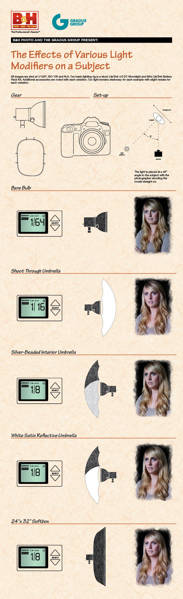 B&H's nifty lighting modifiers infographic.