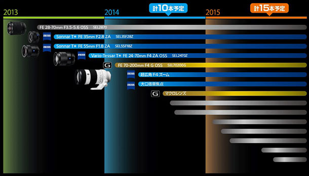 Sony FE Full-Frame Lens Roadmap