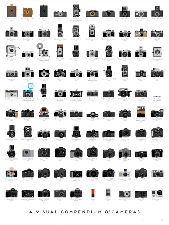 A Visual Compendium of Cameras | Pop Chart Lab