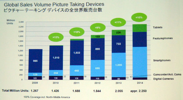 digital cameras bearish outlook 1 Today Only 5% of Picture Taking Devices Are Digital Cameras, With Even More Bearish Outlook