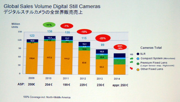 digital cameras bearish outlook 2 Today Only 5% of Picture Taking Devices Are Digital Cameras, With Even More Bearish Outlook