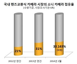 Sony's interchangeable lens camera market share in the domestic Korean market. | Naver