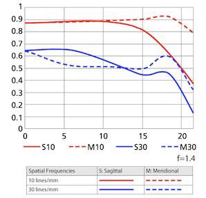 MTF chart for Nikon 35mm F1.4G | Roger Cicala / LensRentals