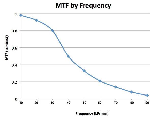 MTF by Frequency I | Roger Cicala / LensRentals