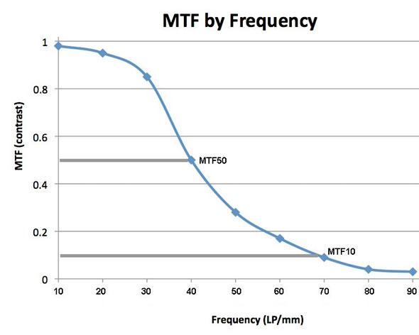 MTF by Frequency III | Roger Cicala / LensRentals