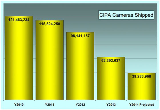Camera sales going down, down, down... | CIPA