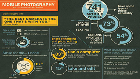 Proof of Abundance — Digital Photography Explosion, What For?!