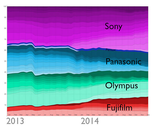 Mirrorless camera ownership on Flickr 2013 - 2014