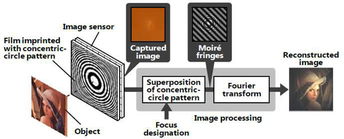 Principle of newly developed lensless camera technology. | Hitachi / Phys.org